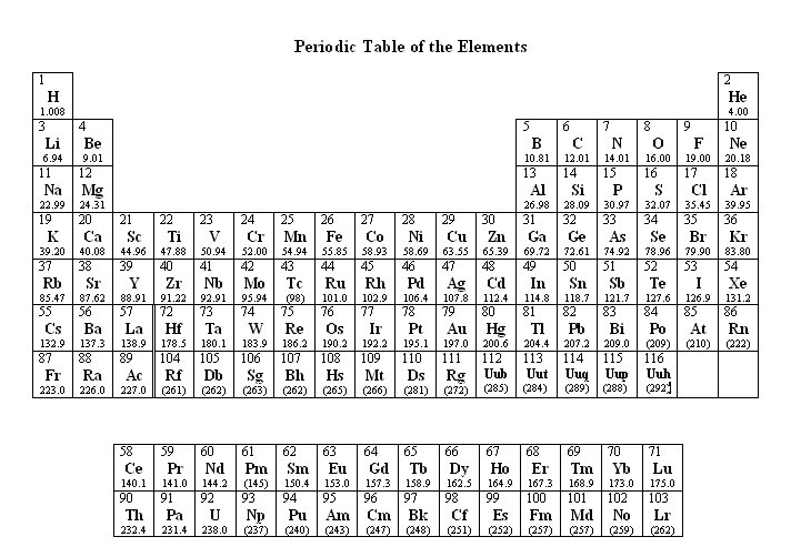 Table of elements with names urtaz Images
